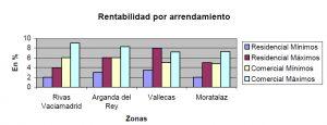 grafico_rentabilidad_arrendamiento